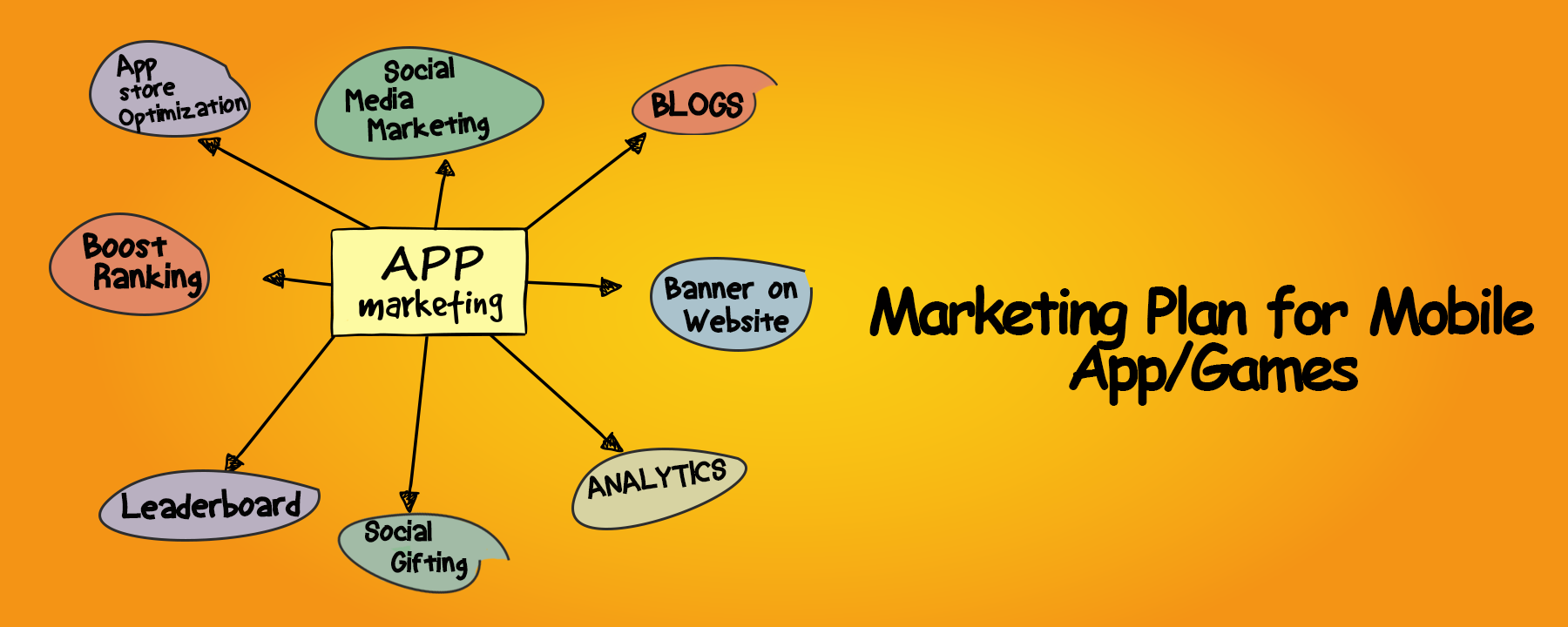 Marketing Plan for Mobile Games