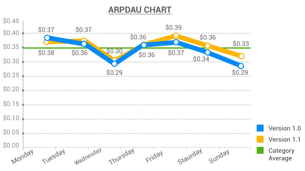 ARPDAU helps us benchmark various versions and industry averages