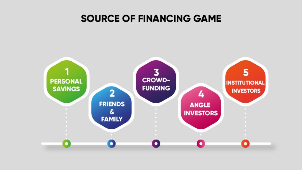 Sources includes personal savings, friends and family, crowdfunding, angel investors and investors.