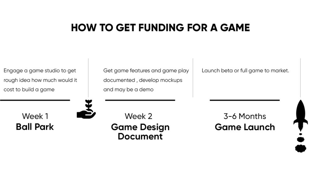 You need to get budget or ballpark and then develop Game design document.
