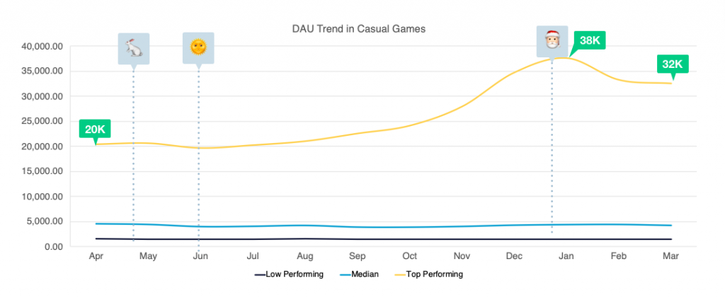 https://gameanalytics.com/wp-content/uploads/2019/05/DAU-trends-1024x421.png