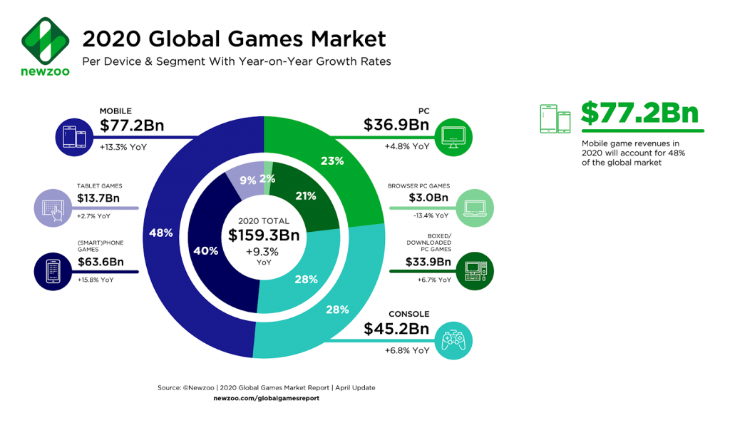 Structure of the Gaming Market for 2020