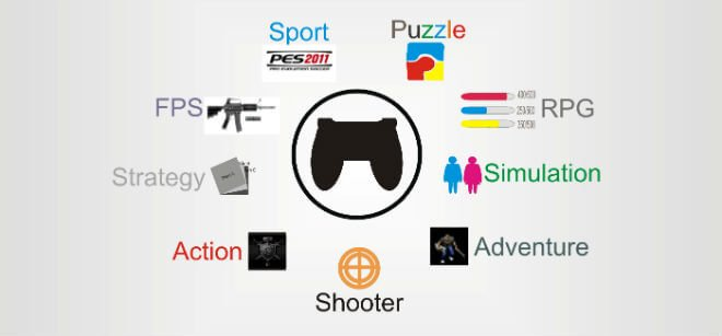 Action and Sport are major genres for consoles in this collection