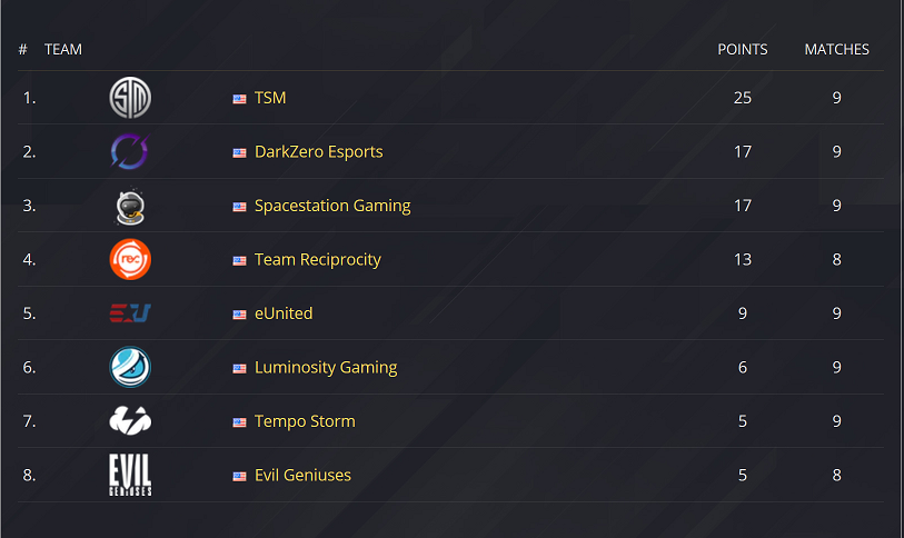 The table for a League based tournament