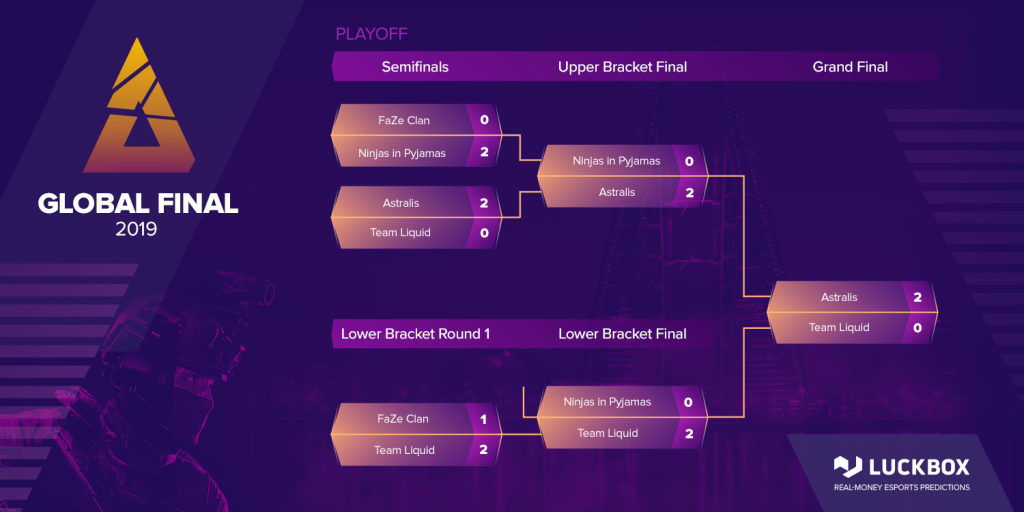 Example of Pre Scheduled Brackets in tournaments